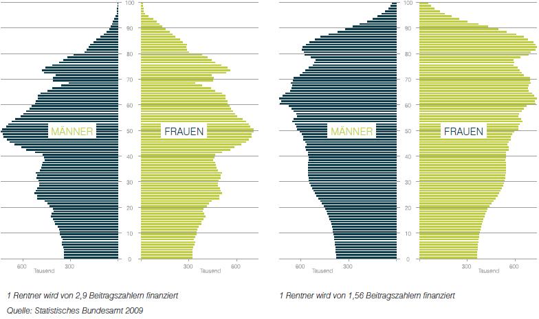 Altersaufbau der deutschen Bevölkerung